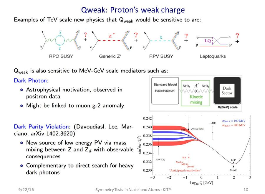 weakness of proton