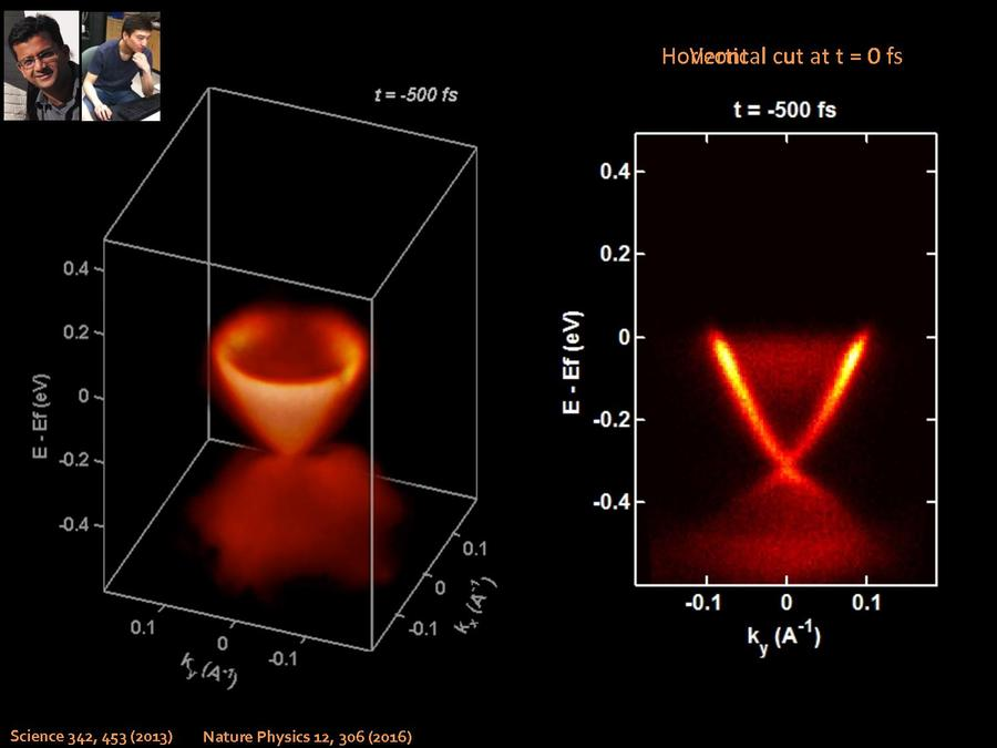 nuh gedik thesis @article{osti_842568, title = {recombination and propagation of quasiparticles in cuprate superconductors}, author = {gedik, nuh}, abstractnote = {rapid developments in time-resolved optical spectroscopy have led to renewed interest in the nonequilibrium state of superconductors and other highly correlated electron materials.